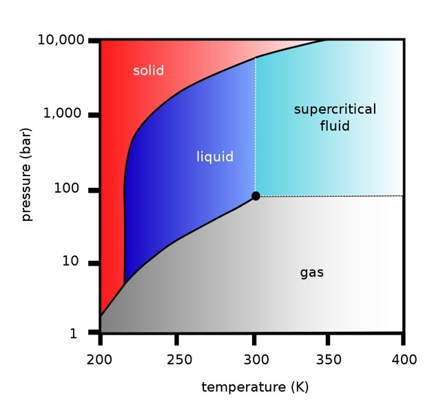 phases of matter plotted against pressure and temperature, graphic by Transonic
