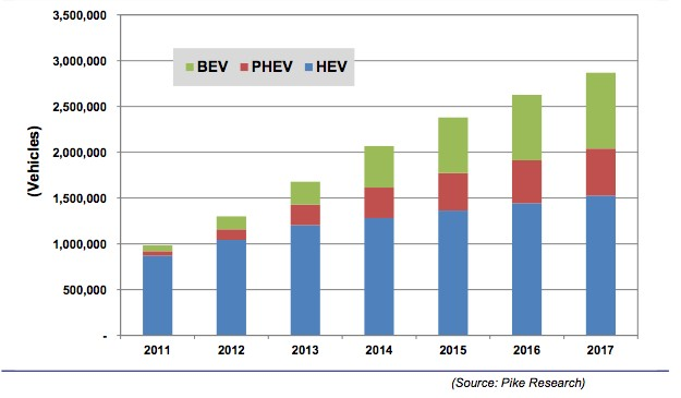 Pike Research Predicted Global Electric and Hybrid Car Sales