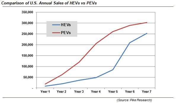 Pike Research projection of U.S. annual sales for plug-ins vs. hybrid during first 7 years on market