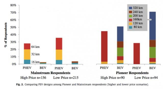 Pioneer vs mainstream-adopter preferences for electric cars vs plug-in hybrids [Simon Fraser Univ]