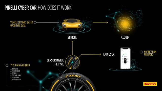 Pirelli cyber tire infographic