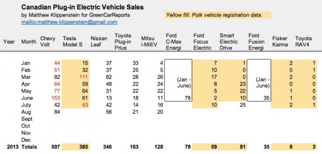 Plug-in electric car sales in Canada, Aug 2013