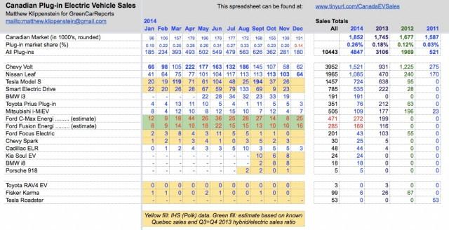 Plug-in electric car sales in Canada, December 2014