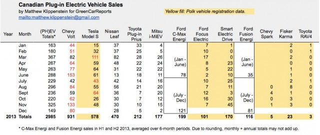 Plug-in electric car sales in Canada for 2013