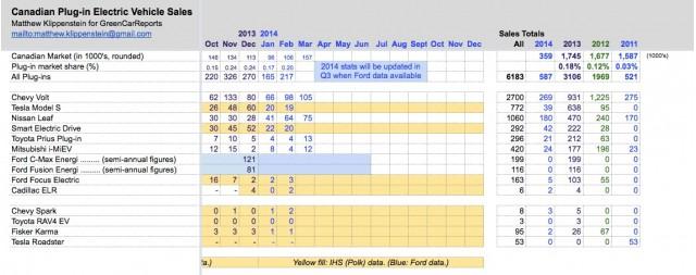 Plug-in electric car sales in Canada, Mar 2014