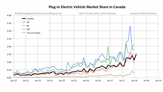 Plug-in electric vehicle market share in Canada, March 2018