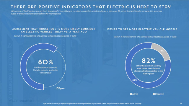 Positive indicators electric cars are here to stay - ZEV Mediagenic Online Survey, March 2019