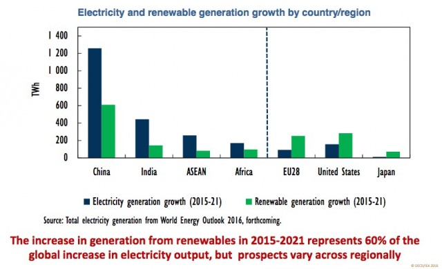 Predicted regional electricity growth 2015-2021 (from IEA Medium-Term Renewable Market Report 2016)