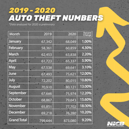 Preliminary stolen car rates for 2020