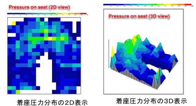 Pressure-sensitive security car seat
