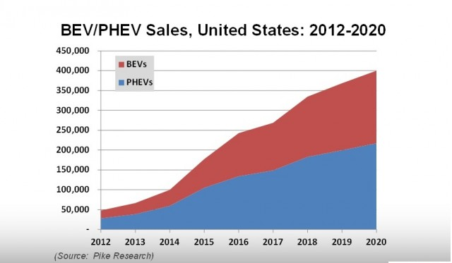 Projected U.S. sales of plug-in hybrid electrics (PHEVs) vs battery electrics (BEVs), Pike Research
