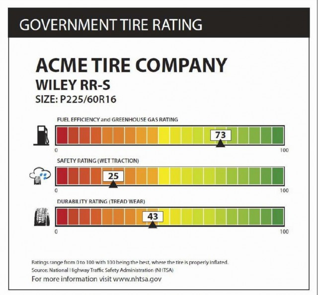 proposed federal tire efficiency label