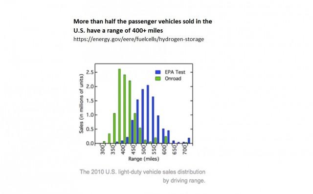 Range in miles of passenger vehicles sold in the U.S. [chart: Matthew Klippenstein]
