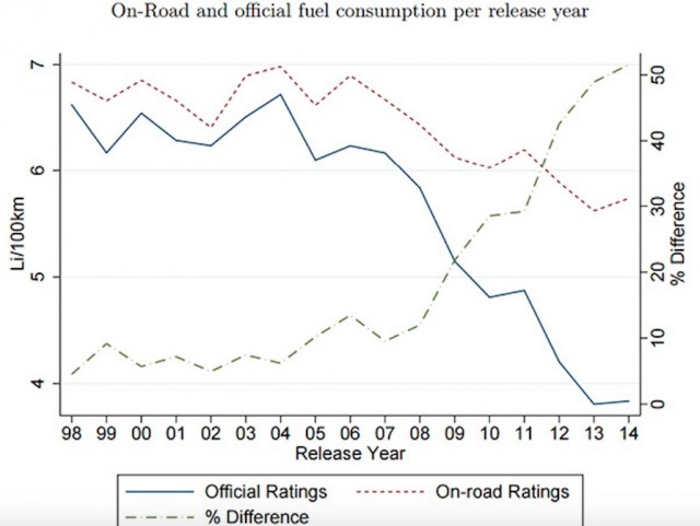 Real-world and official fuel consumption [From TSE UC Berekely study on Europen emissions]