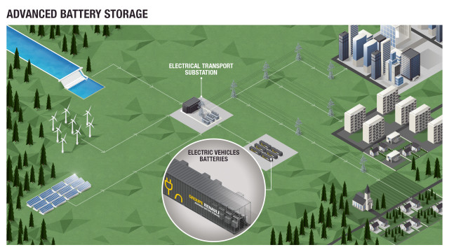 Renault Utility Storage Network To Deploy Used Electric Car Batteries In France And Germany