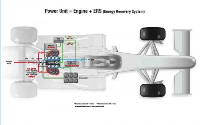Renault's turbocharged V-6 engine for the 2014 Formula One season