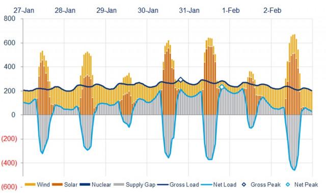Renewable energy in 2019 Polar vortex (Shortfalls in gray above line) [CREDIT: Wood MacKenzie]