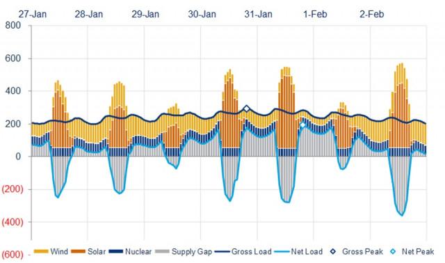 Renewables+nuclear power, 2019 polar vortex (Shortfalls in gray above line) [CREDIT: Wood MacKenzie]