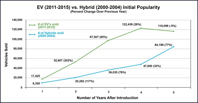 Sales of plug-in electric cars vs hybrid cars in first 5 years [Consumer Federation of America]