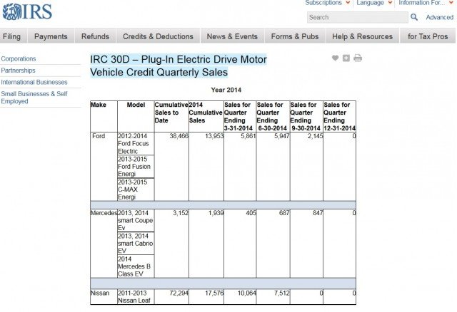 S Of Vehicles Qualifying For Plug In Electric Car Purchase Tax Credit Irs