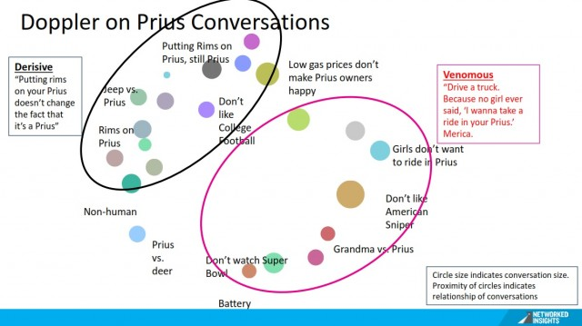 Sample of negative brand perceptions of Toyota Prius on social media [slide: Networked Insights]