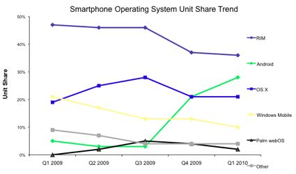 Smartphone operating systems by market share [via NPD Group]