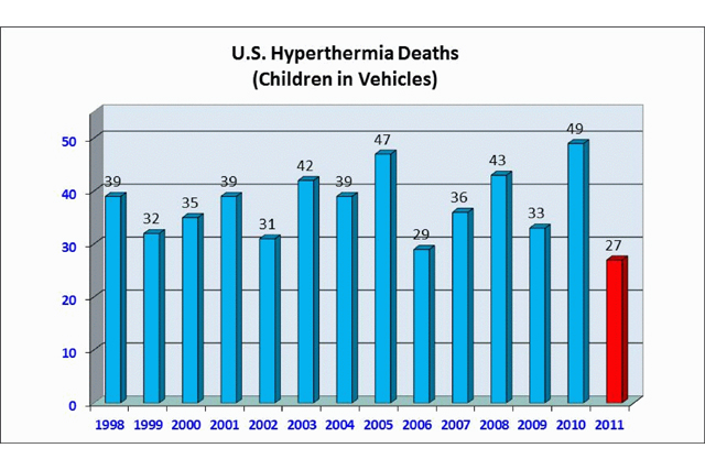 Statistics on children and heat stroke, via Ward's Auto