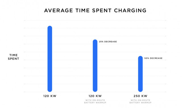 Supercharger V3 Charging Times
