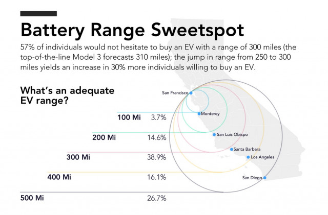 How Much Electric Car Range Is Enough Miles Much Better