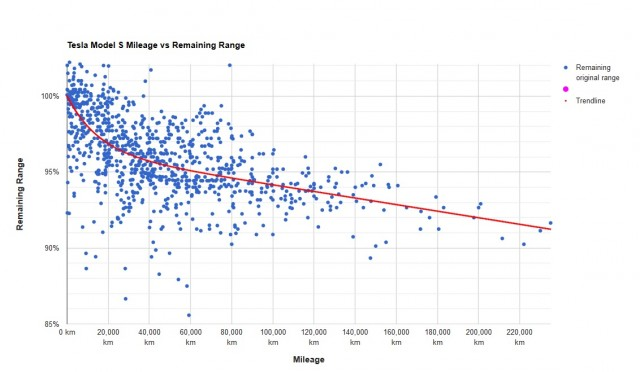 Tesla Model S mileage vs remaining battery range, as of Apr 2017 [source: Dutch-Belgian Tesla Forum]
