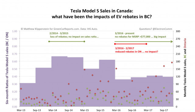 Tesla Model S sales in Canada: impacts of rebates in British Columbia [graph: Matthew Klippenstein]