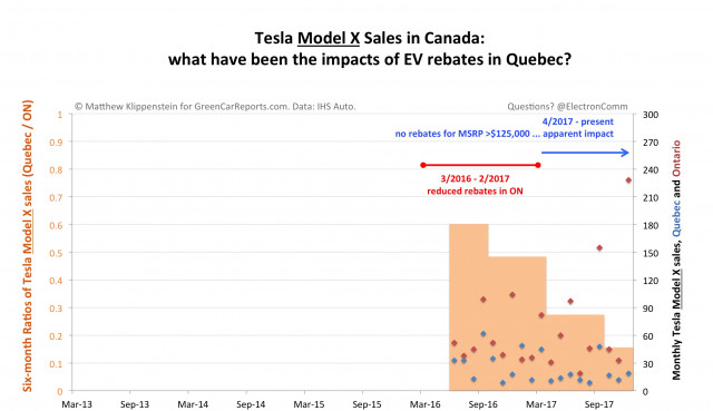 Tesla Model X sales in Canada: impacts of rebates in Quebec [graph: Matthew Klippenstein]
