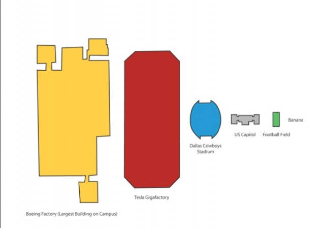 Tesla Motors gigafactory - size comparisons [source: EV Obsession]