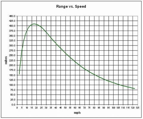 Tesla Roadster range versus speed