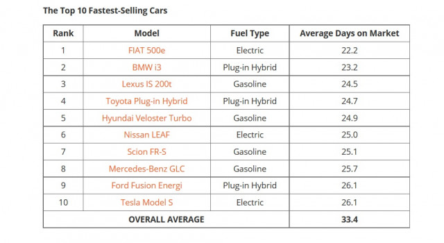 The 10 fastest-selling used cars in the U.S., Jan-Aug 2017, per data from iSeeCars
