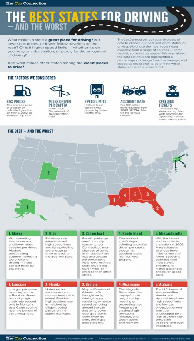 The Best States For Driving--And The Worst