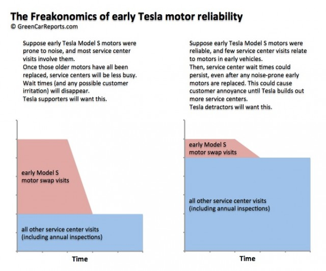 The 'Freakonomics' of Tesla Model S powertrain replacements [infographic: Matthew Klippenstein]
