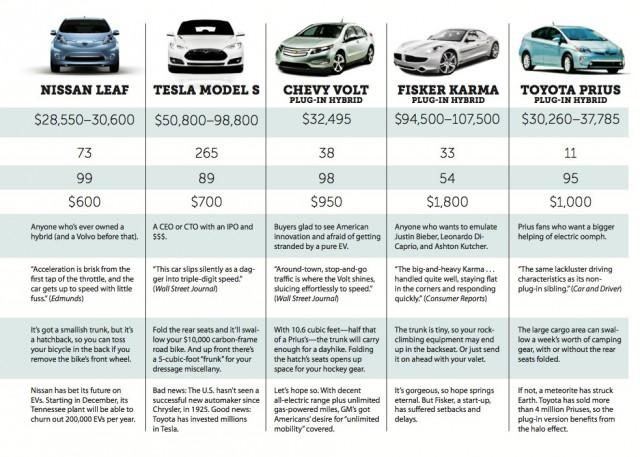 The Sierra Club's Humorous Electric Car Guide