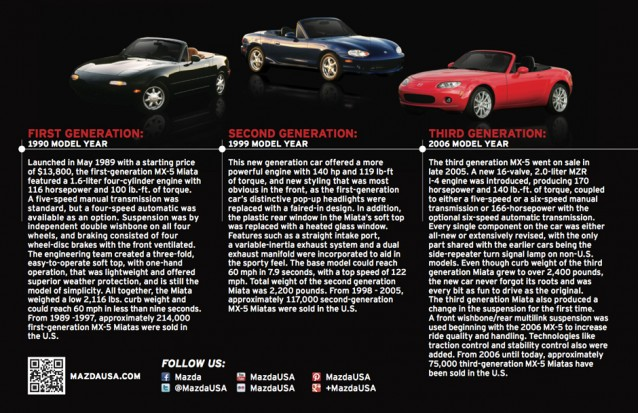 The three generations of the Mazda MX-5 Miata so far