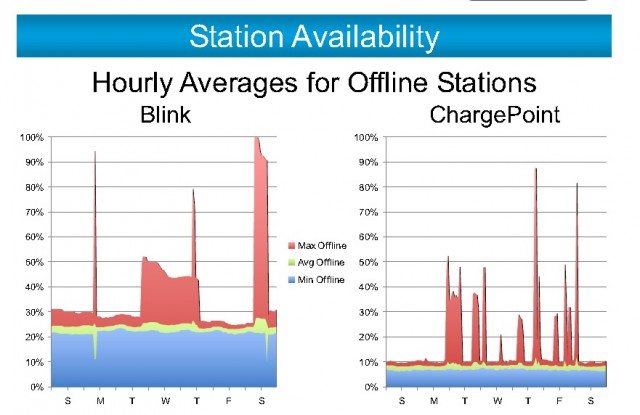Availability of electric-car charging stations from Plug-In America study, May 2012
