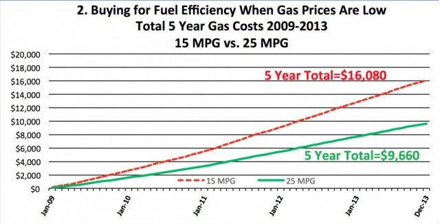Total Five-Year Gas Costs 2009-2013 15 MPG Vs 25 MPG (Consumer Federation of America)