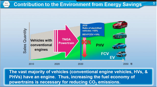 Toyota New Generation Architecture (TNGA) powertrain details, Mar 2018