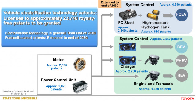 Toyota unlocks 24,000 hybrid auto patents to help rivals