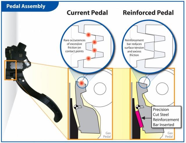 Toyota retrofit fix for sticky-throttle recall