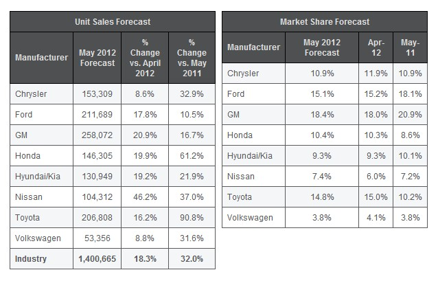 TrueCar.com sales projections for May 2012