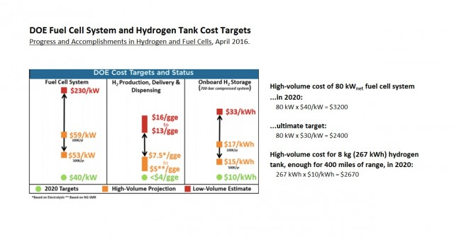 U S Department Of Energy Cost Targets For Fuel Cells Hydrogen Tanks Chart Matthew
