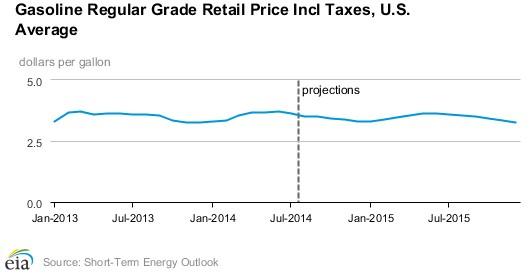 U.S. EIA short-term energy outlook (gas prices) - August 2014
