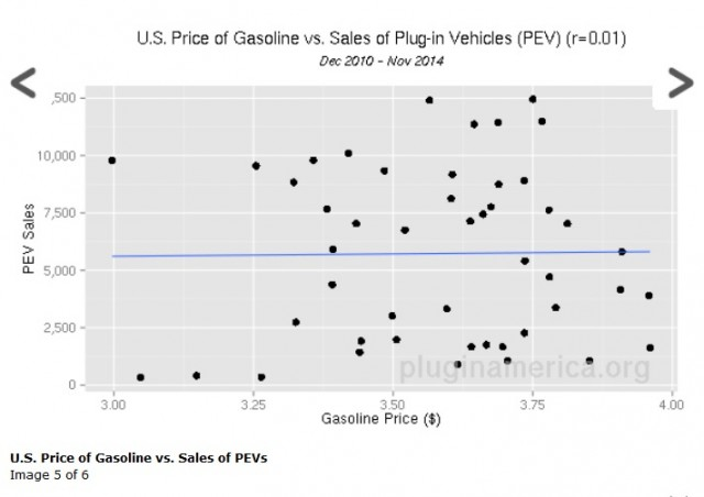 U.S. Gasoline Price vs Sales of Plug-In Vehicles, Dec 2010-Nov 2014 [source: Plug-In America]