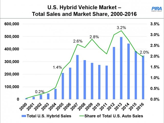 U S Hybrid Vehicle Market Total Arket Share 2000 2016 Source