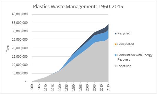 U.S. plastic waste disposal [SOURCE: EPA]